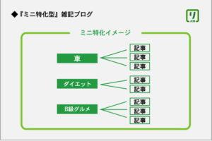 「ミニ特化型」雑記ブログイメージ図